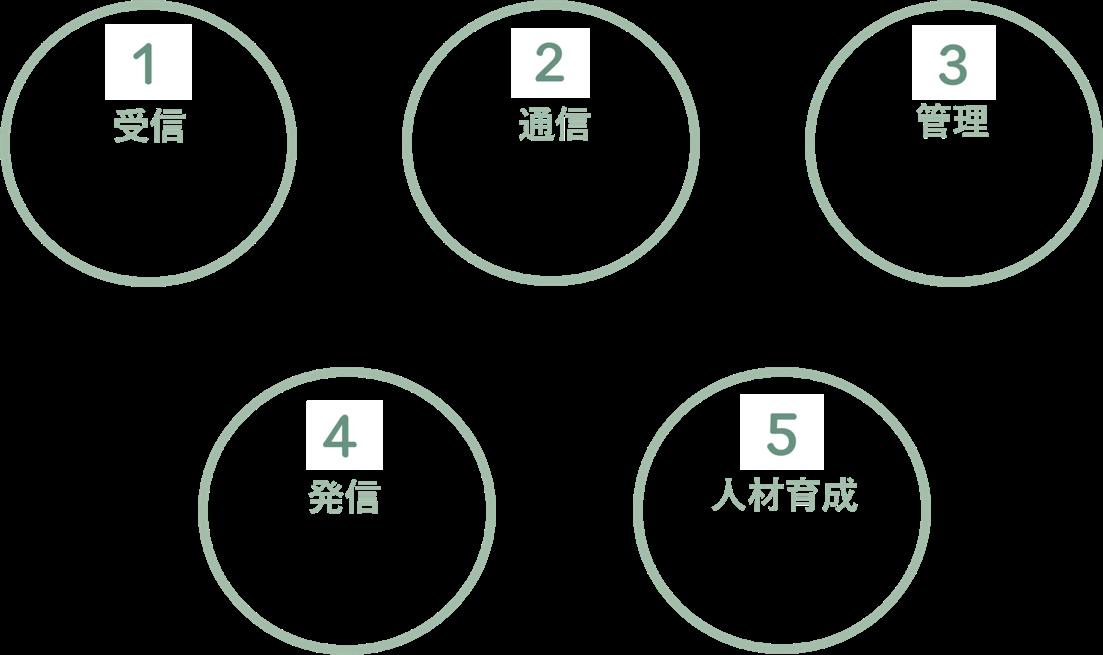 人的被害を防ぐ5つのソリューション